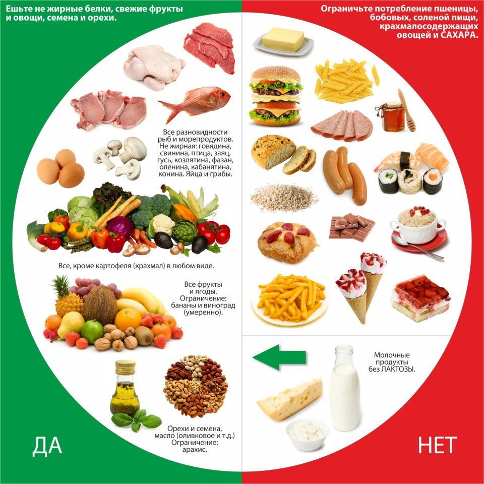 система правильного питания минус 60 рецепты